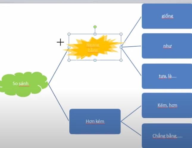 Cách tạo sơ đồ trong powerpoint