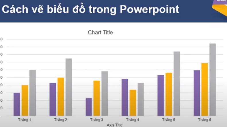 Cách vẽ biểu đồ trong powerpoint